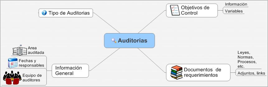 Auditoria Gubernamental Creacion Y Actualizacion Del